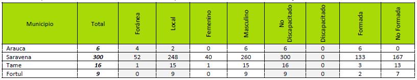 tabla investigacion arauca