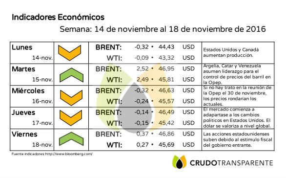 indicadores 21noviembre2016