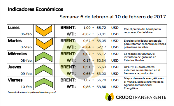 indicadores 13defebrero2017