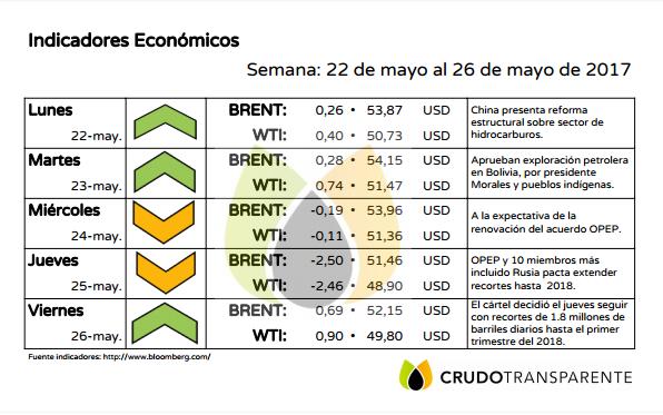 indicadores 26mayo2017