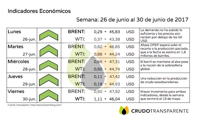 indicadores 4julio 2017