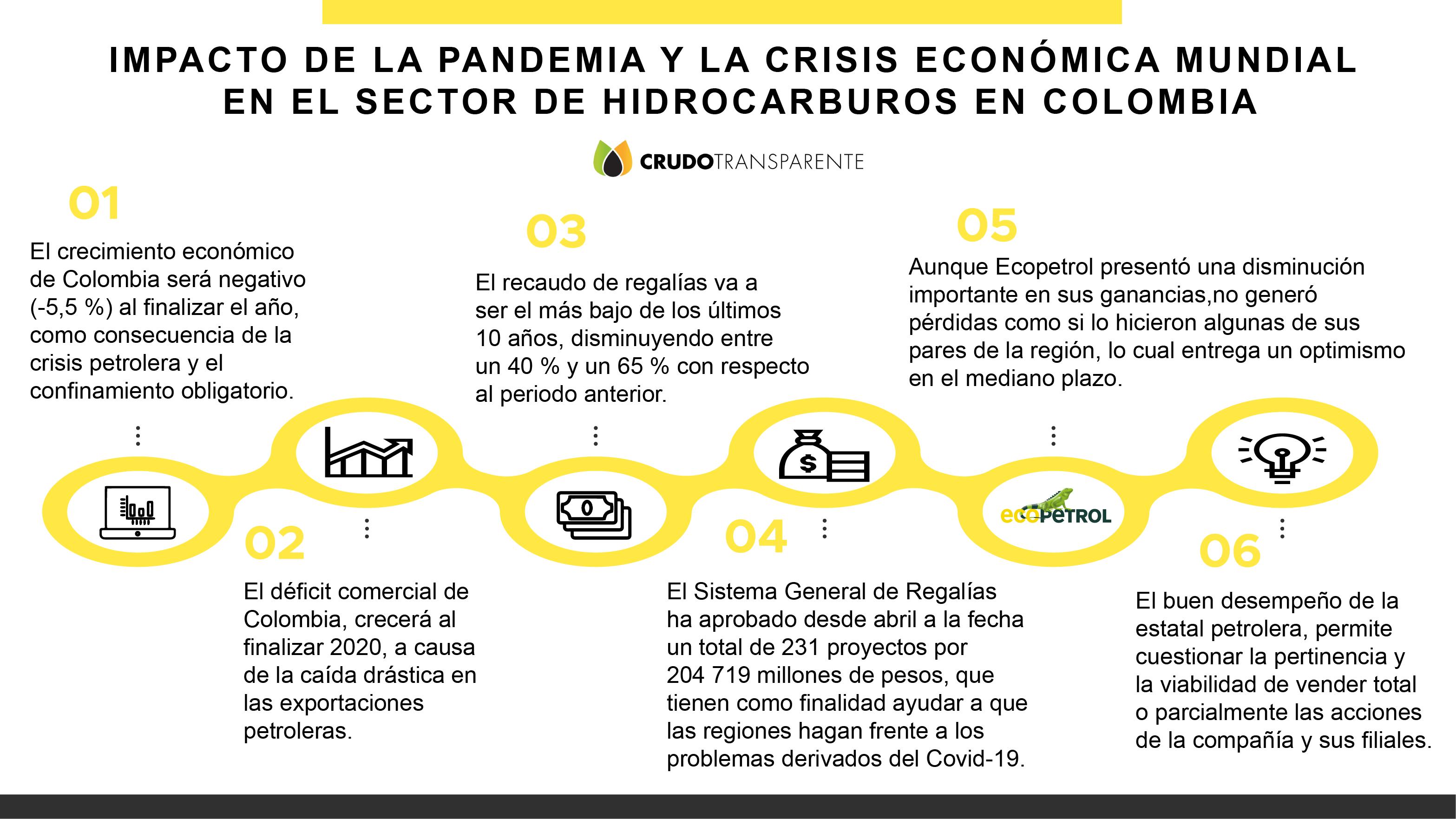 DIAGNÓSTICO DEL IMPACTO DE LA PANDEMIA Y LA CRISIS ECONÓMICA MUNDIAL EN EL  SECTOR DE HIDROCARBUROS EN COLOMBIA - Crudo Transparente